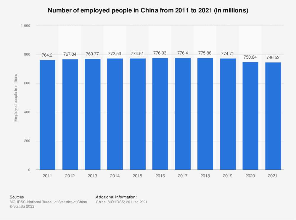 Statistic: Number of employed people in China from 2008 to 2018 (in millions) | Statista