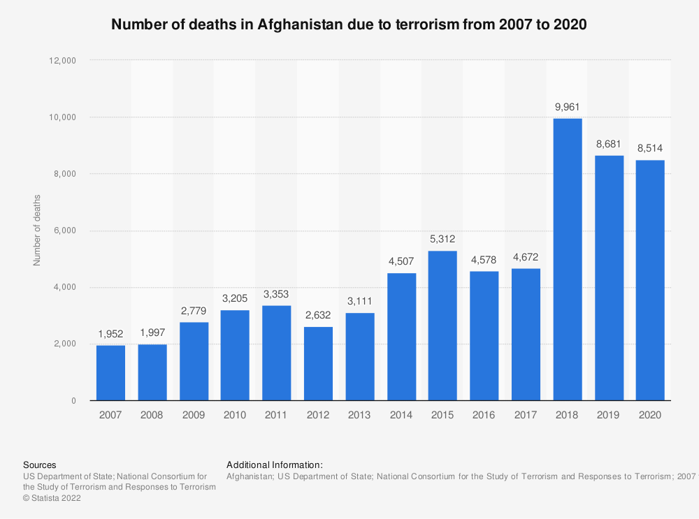 Statistic: Number of deaths in Afghanistan due to terrorism between 2007 and 2018 | Statista