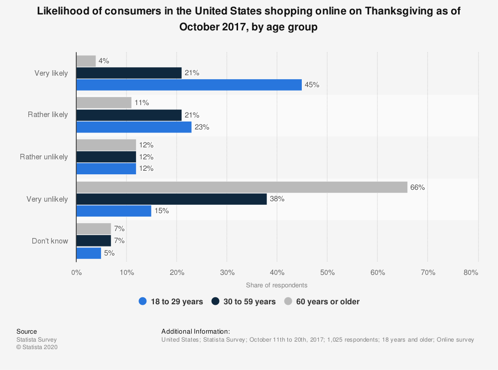 Statistic: Likelihood of consumers in the United States shopping online on Thanksgiving as of October 2017, by age group | Statista