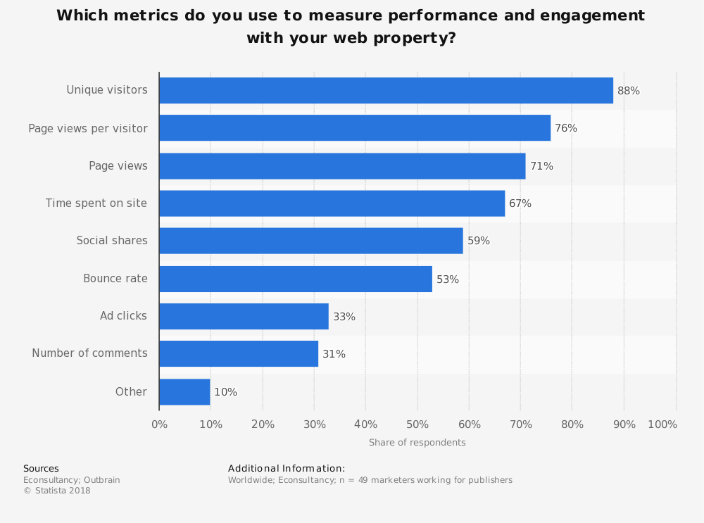 Statistic: Which metrics do you use to measure performance and engagement with your web property? | Statista