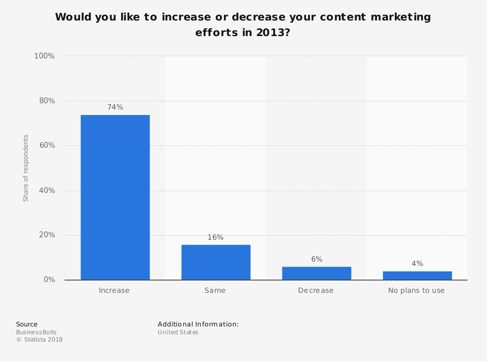 Statistic: Would you like to increase or decrease your content marketing efforts in 2013?   Statista