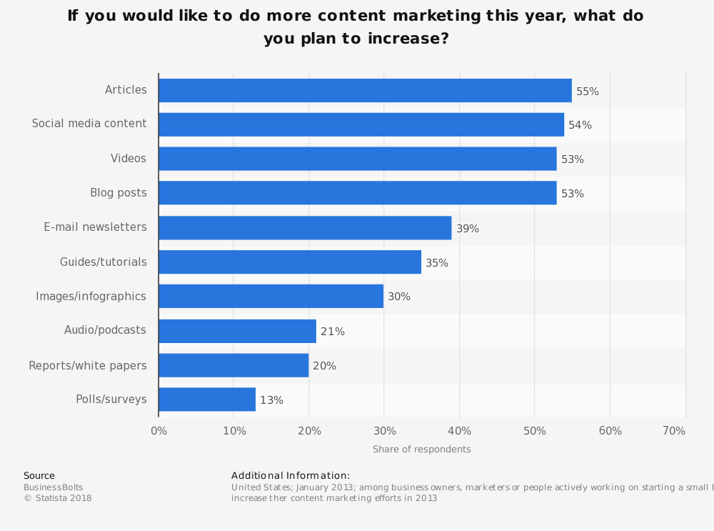 Statistic: If you would like to do more content marketing this year, what do you plan to increase? | Statista