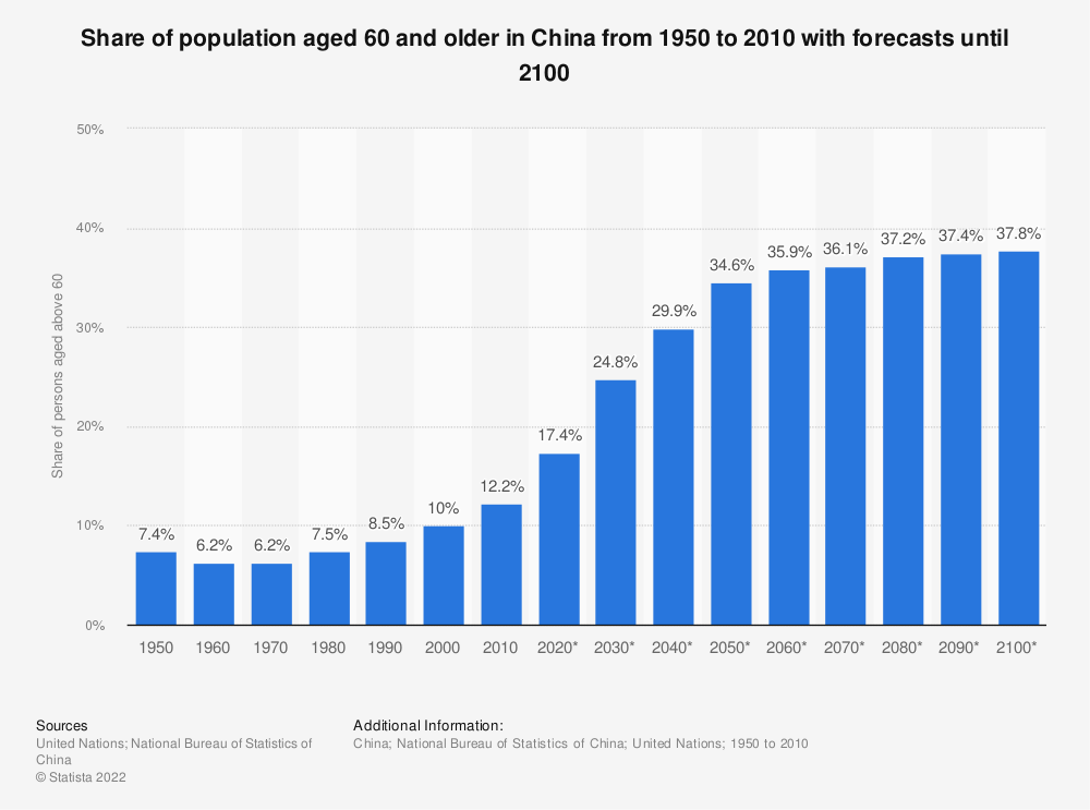 Statistic: Share of population aged 60 and older in China from 1950 to 2100  | Statista