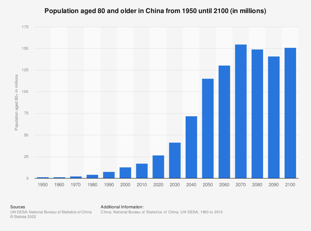 Statistic: Population aged 80 and older in China from 1950 until 2100 (in millions) | Statista