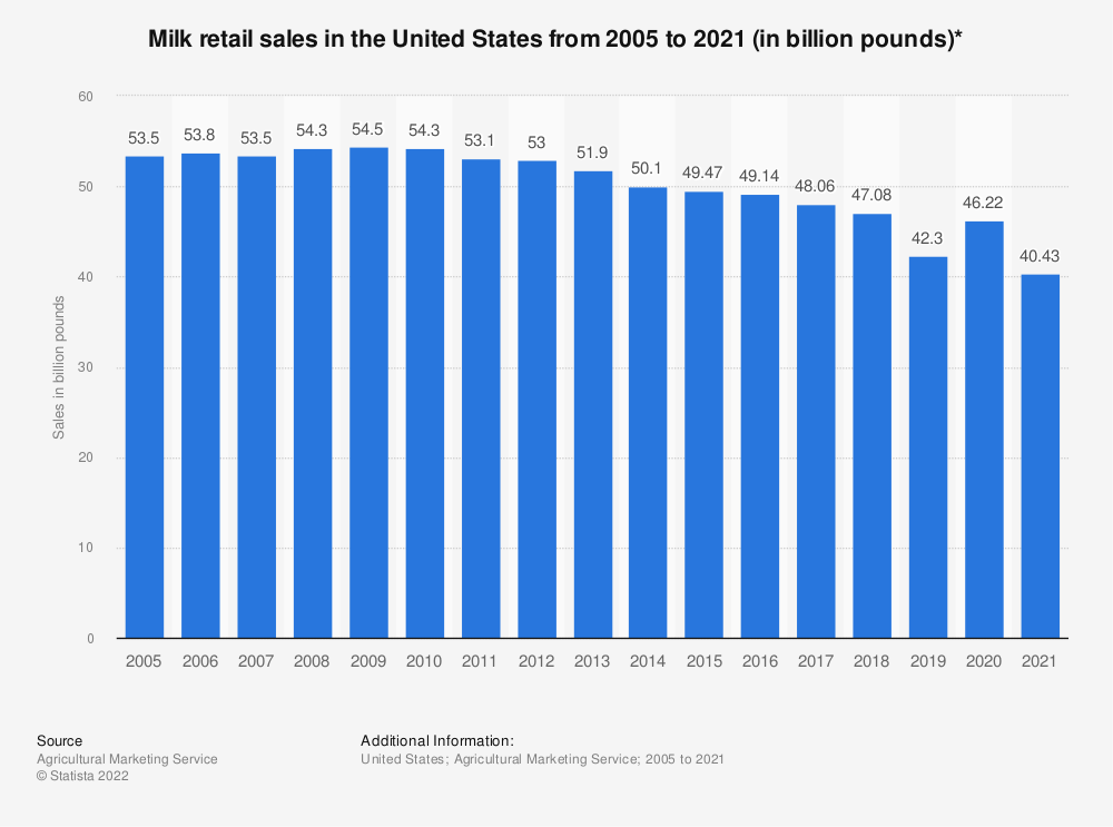 Statistic: Milk retail sales in the United States from 2005 to 2018 (in billion pounds) | Statista