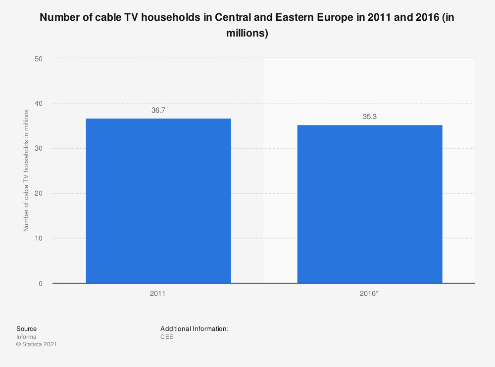 Statistic: Number of cable TV households in Central and Eastern Europe in 2011 and 2016 (in millions) | Statista