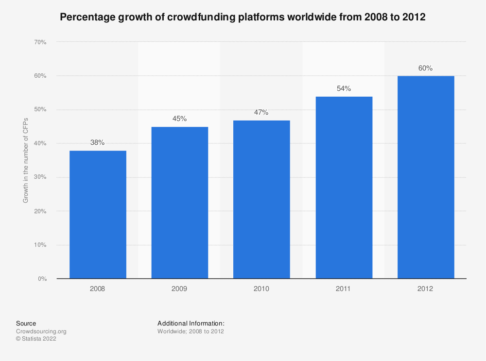 Statistic: Percentage growth of crowdfunding platforms worldwide from 2008 to 2012 | Statista