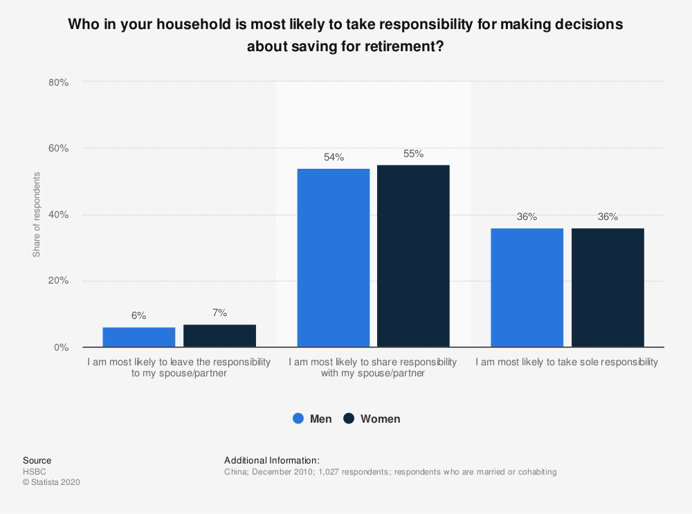 Statistic: Who in your household is most likely to take responsibility for making decisions about saving for retirement? | Statista