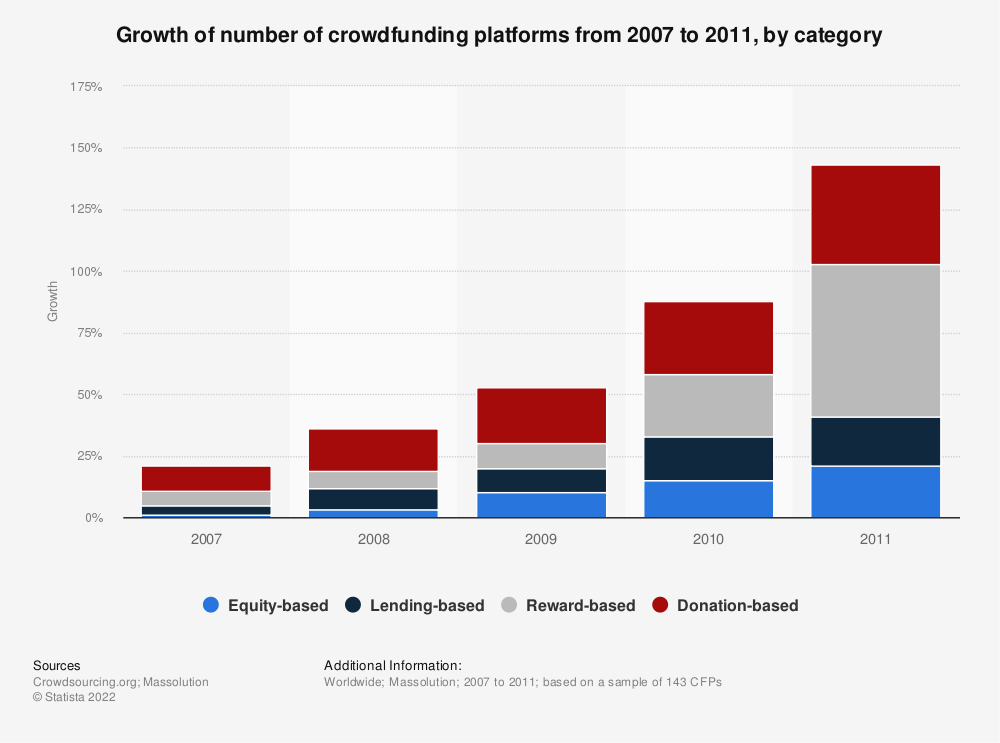 Statistic: Growth of number of crowdfunding platforms from 2007 to 2011, by category | Statista