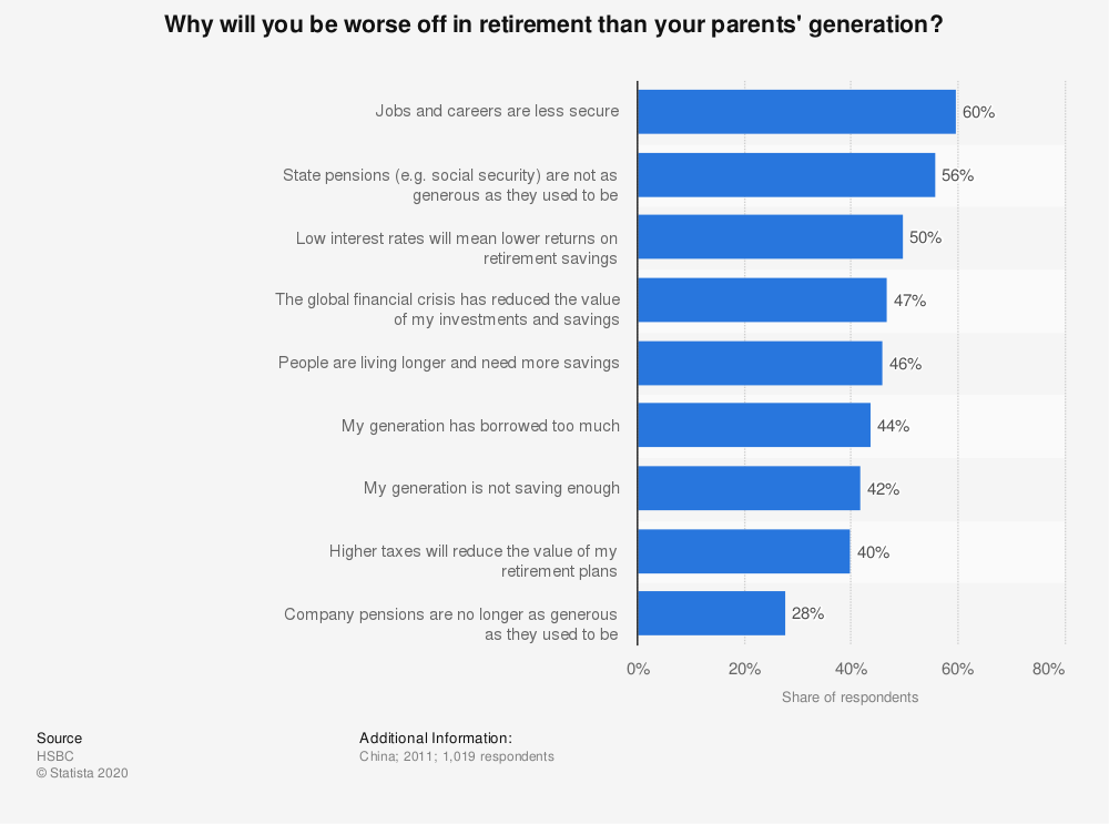 Statistic: Why will you be worse off in retirement than your parents' generation? | Statista