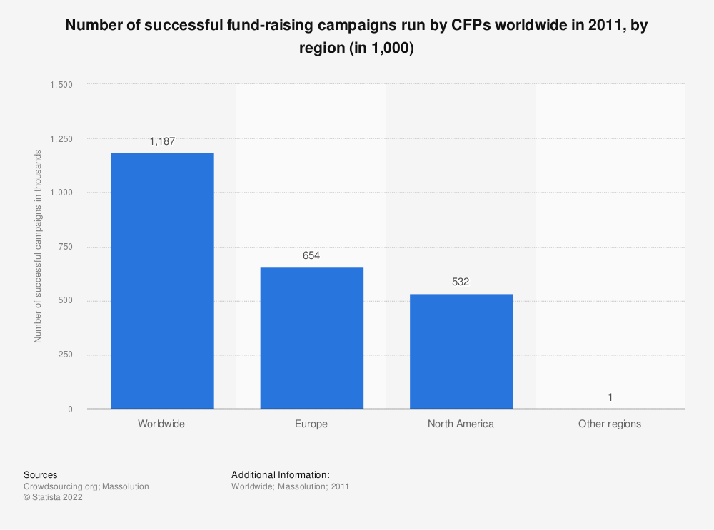 Statistic: Number of successful fund-raising campaigns run by CFPs worldwide in 2011, by region (in 1,000) | Statista