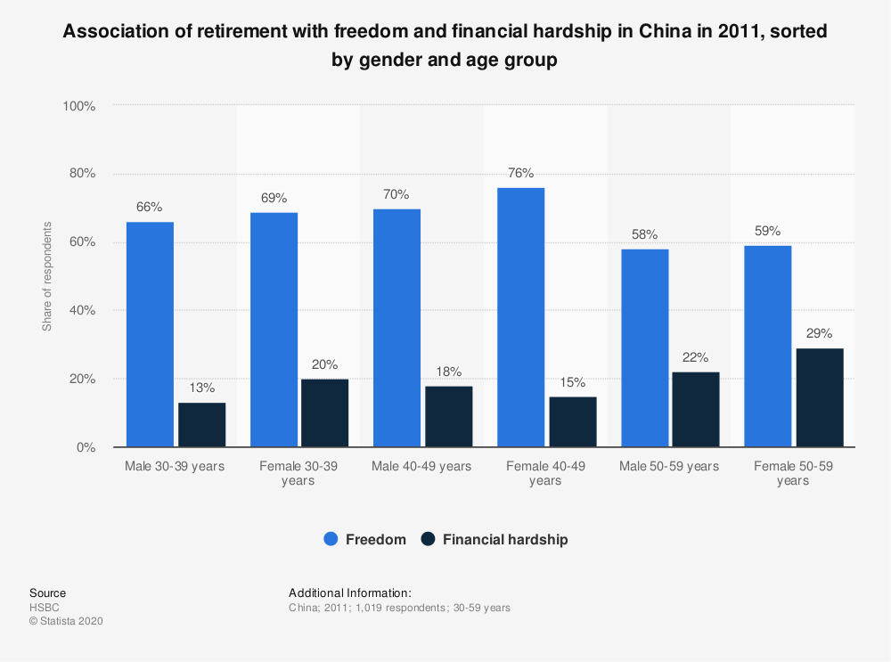 Statistic: Association of retirement with freedom and financial hardship in China in 2011, sorted by gender and age group | Statista