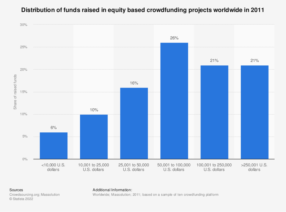Statistic: Distribution of funds raised in equity based crowdfunding projects worldwide in 2011 | Statista