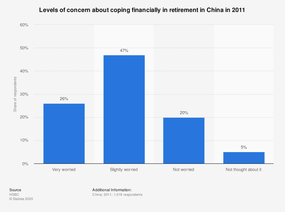 Statistic: Levels of concern about coping financially in retirement in China in 2011 | Statista