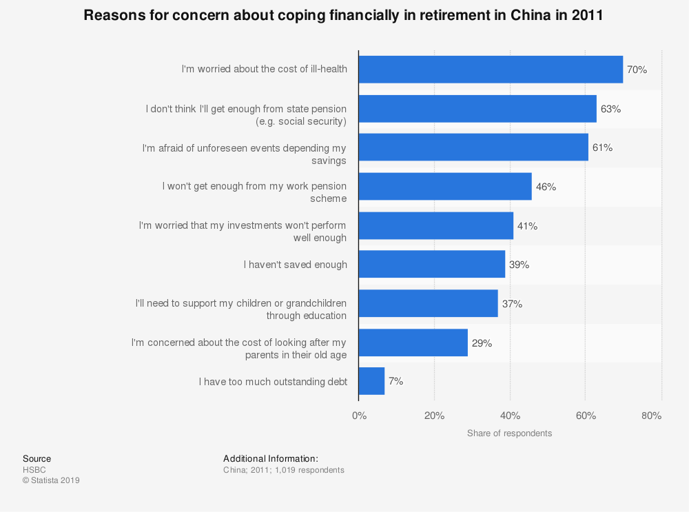 Statistic: Reasons for concern about coping financially in retirement in China in 2011 | Statista