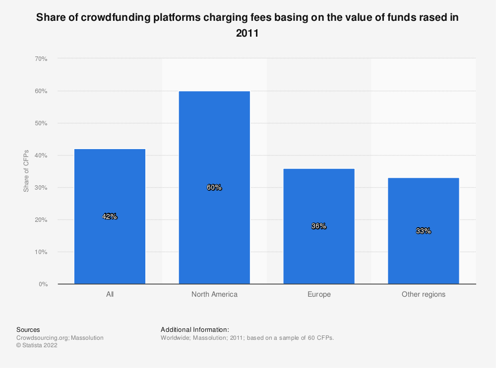 Statistic: Share of crowdfunding platforms charging fees basing on the value of funds rased in 2011  | Statista
