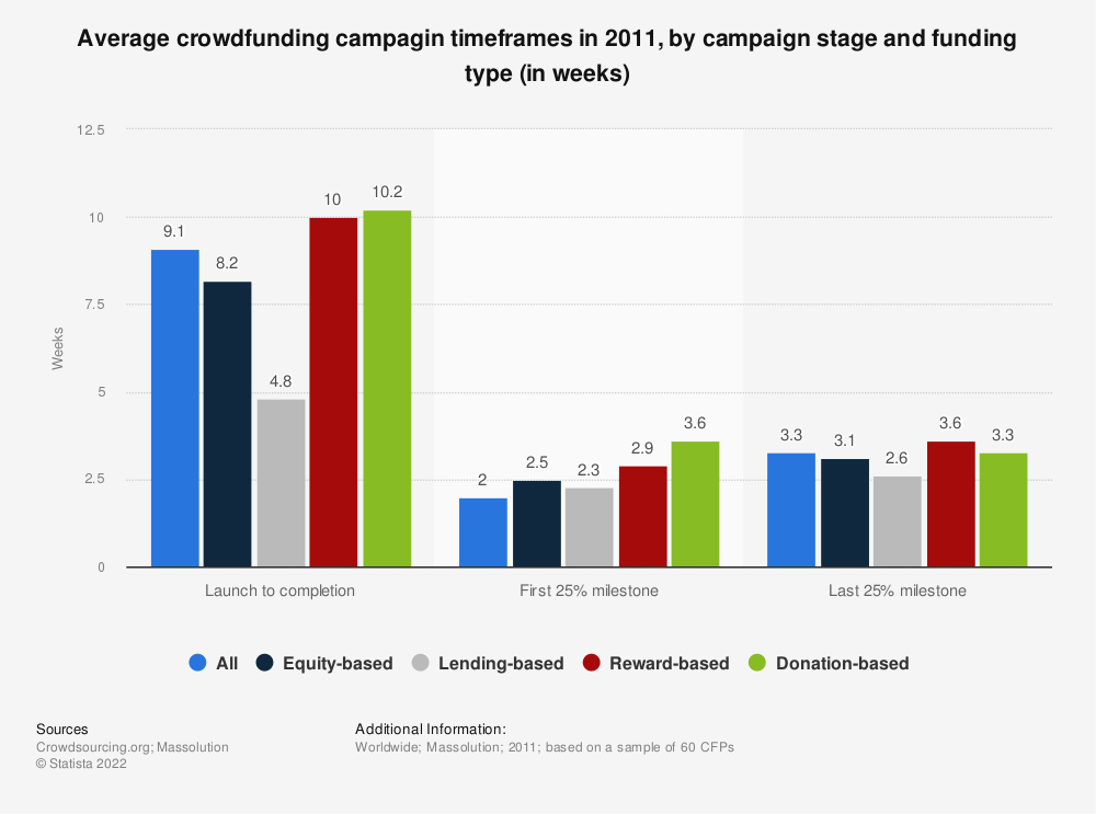 Statistic: Average crowdfunding campagin timeframes in 2011, by campaign stage and funding type (in weeks) | Statista