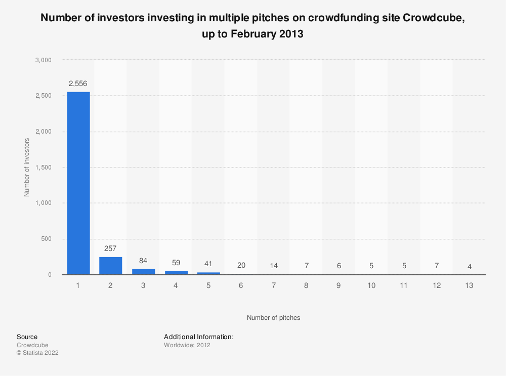 Statistic: Number of investors investing in multiple pitches on crowdfunding site Crowdcube, up to February 2013 | Statista