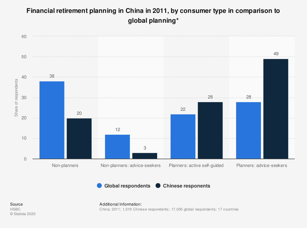 Statistic: Financial retirement planning in China in 2011, by consumer type in comparison to global planning* | Statista
