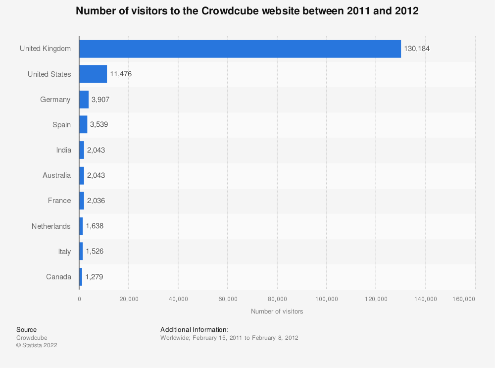 Statistic: Number of visitors to the Crowdcube website between 2011 and 2012 | Statista