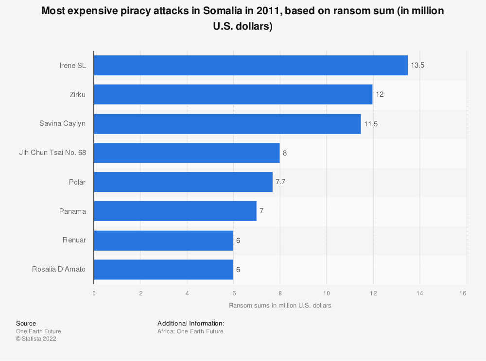 Statistic: Most expensive piracy attacks in Somalia in 2011, based on ransom sum (in million U.S. dollars) | Statista
