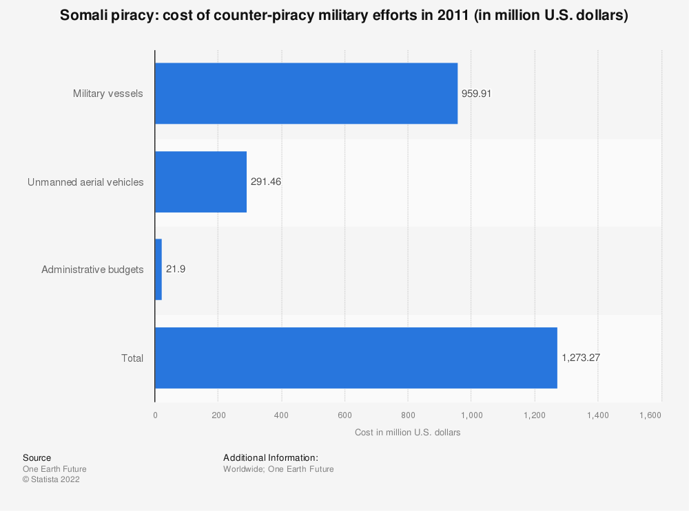 Statistic: Somali piracy: cost of counter-piracy military efforts in 2011 (in million U.S. dollars) | Statista