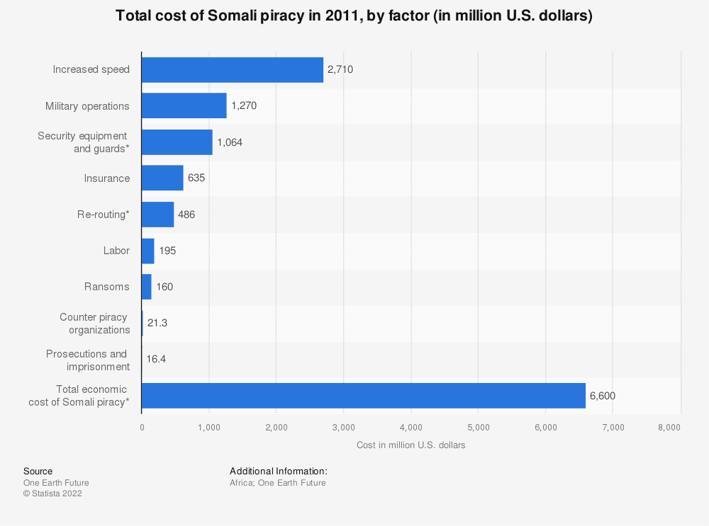 Statistic: Total cost of Somali piracy in 2011, by factor (in million U.S. dollars)  | Statista