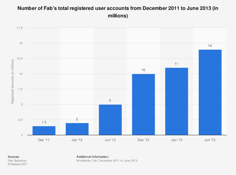 Statistic: Number of Fab's total registered user accounts from December 2011 to June 2013 (in millions) | Statista