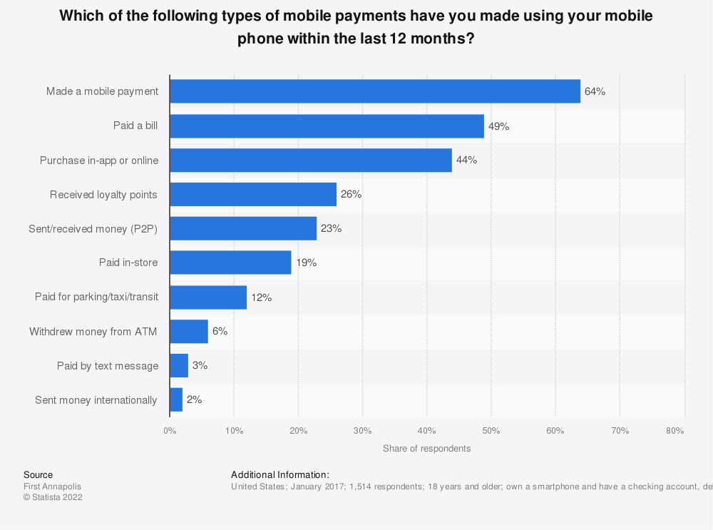 Statistic: Which of the following types of mobile payments have you made using your mobile phone within the last 12 months? | Statista