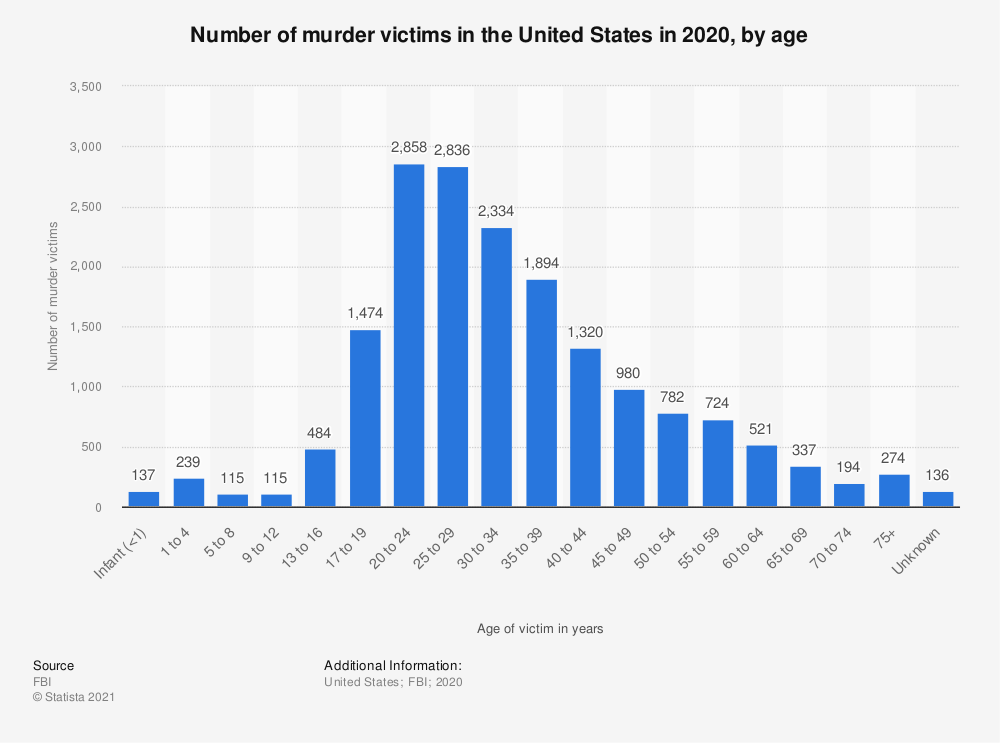 Statistic: Number of murder victims in the United States in 2019, by age | Statista