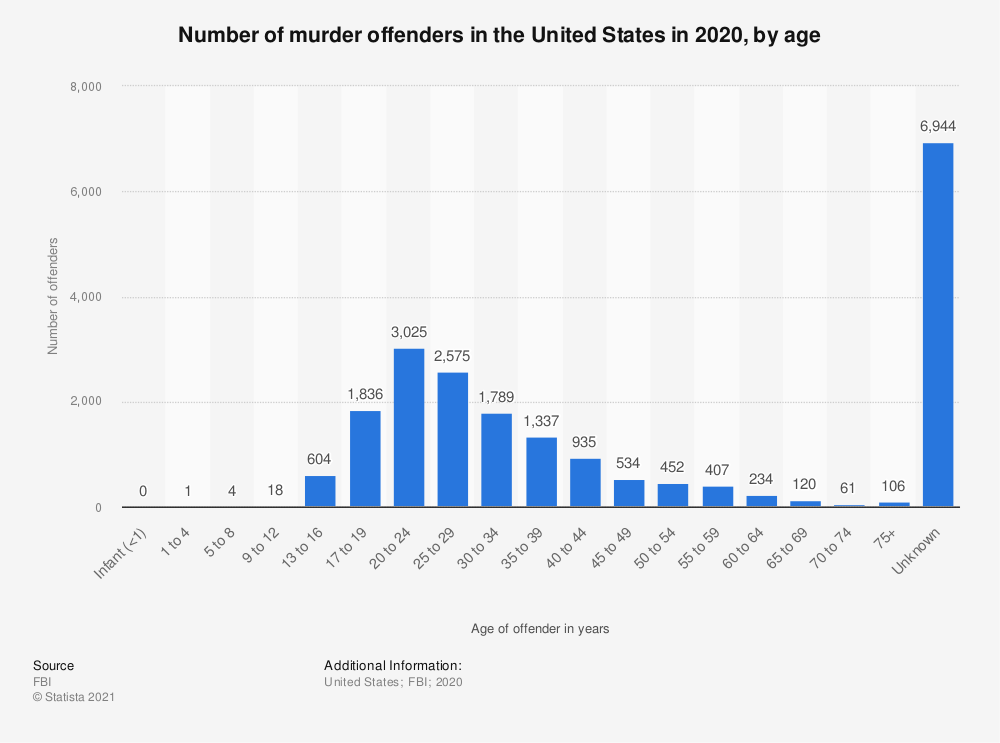 Statistic: Number of murder offenders in the United States in 2018, by age | Statista