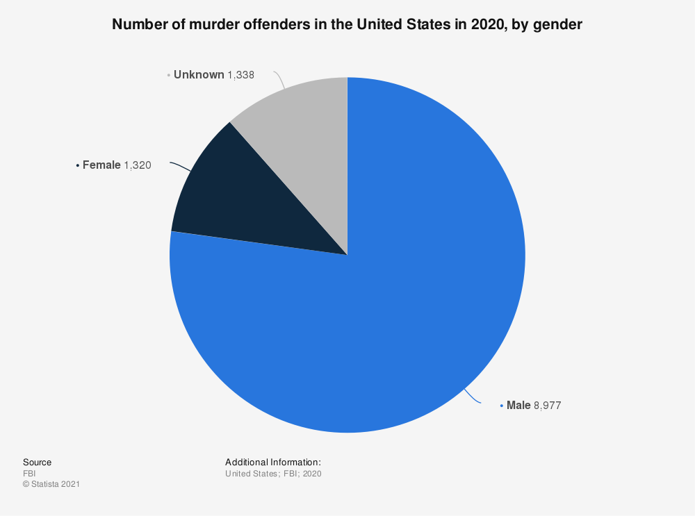 Statistic: Number of murder offenders in the United States in 2016, by gender  | Statista