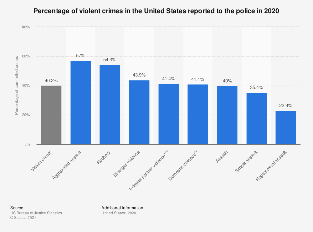 Statistic: Percentage of violent crimes in the United States reported to the police in 2019 | Statista