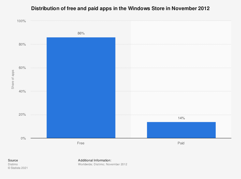 Statistic: Distribution of free and paid apps in the Windows Store in November 2012 | Statista