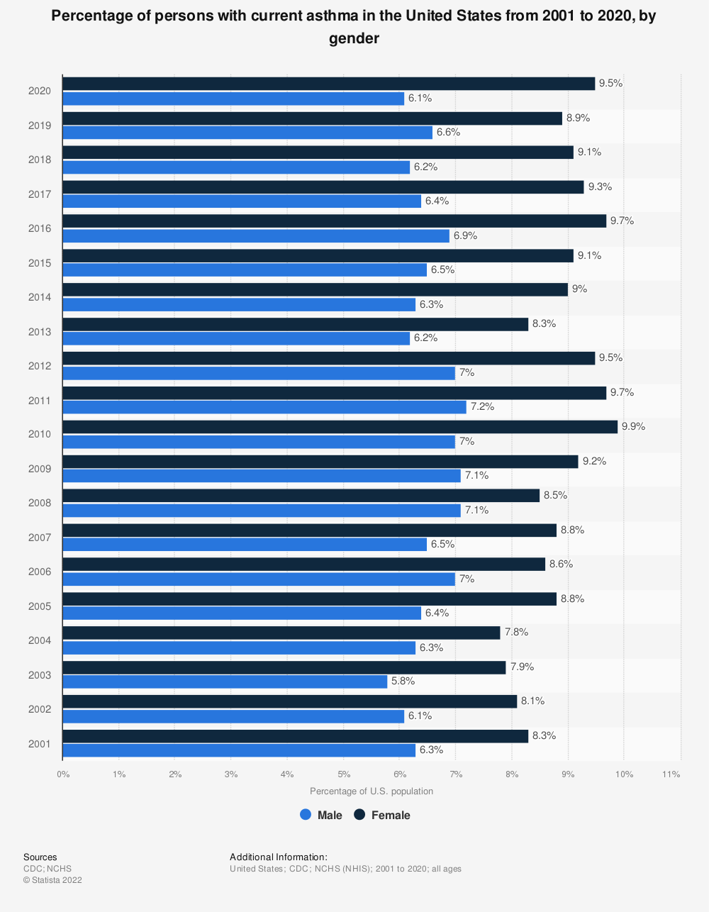 Statistic: Percentage of persons with current asthma in the United States from 2001 to 2018, by gender | Statista