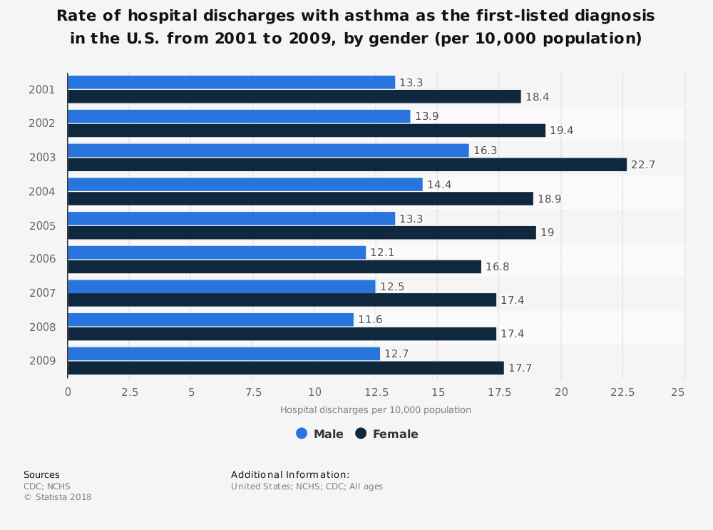 Statistic: Rate of hospital discharges with asthma as the first-listed diagnosis in the U.S. from 2001 to 2009, by gender (per 10,000 population) | Statista