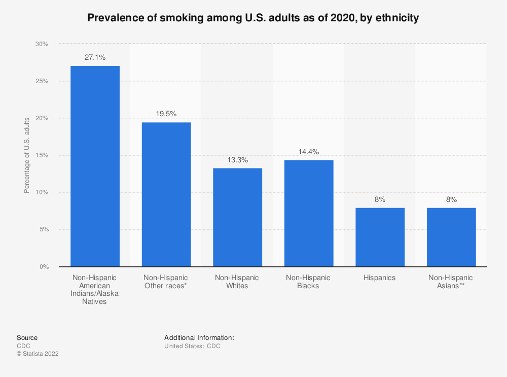 Statistic: Prevalence of smoking among U.S. adults as of 2019, by ethnicity | Statista