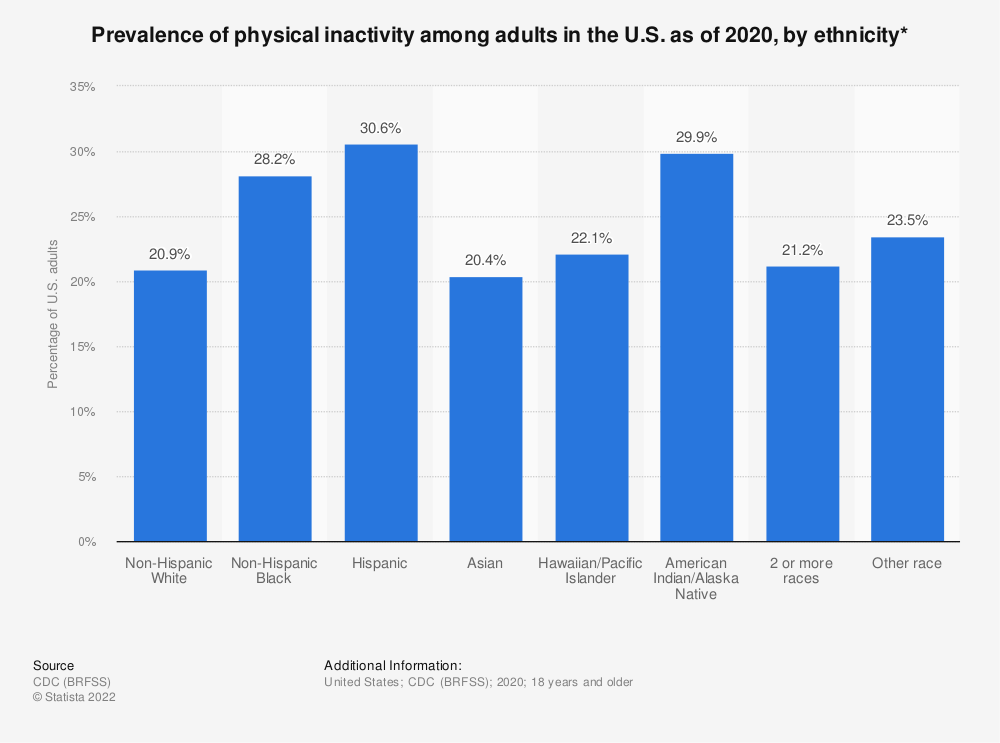 Statistic: Prevalence of physical inactivity among adults in the U.S. as of 2018, by ethnicity* | Statista