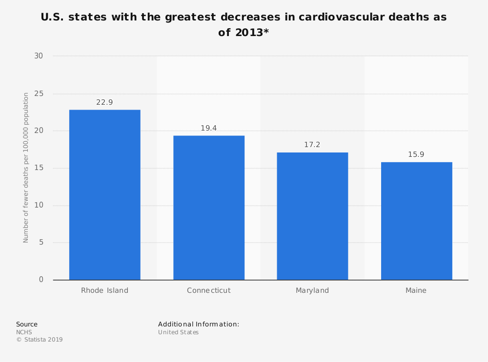 Statistic: U.S. states with the greatest decreases in cardiovascular deaths as of 2013* | Statista