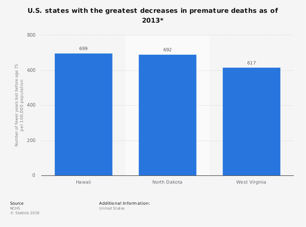 Statistic: U.S. states with the greatest decreases in premature deaths as of 2013* | Statista