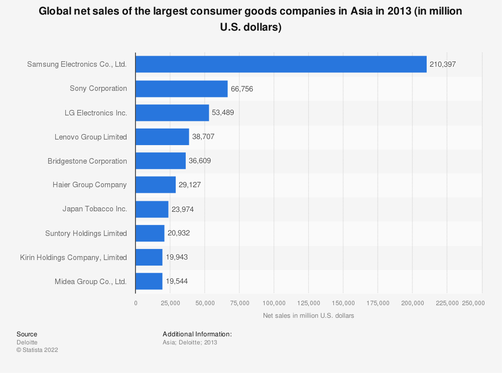 Statistic: Global net sales of the largest consumer goods companies in Asia in 2013 (in million U.S. dollars) | Statista