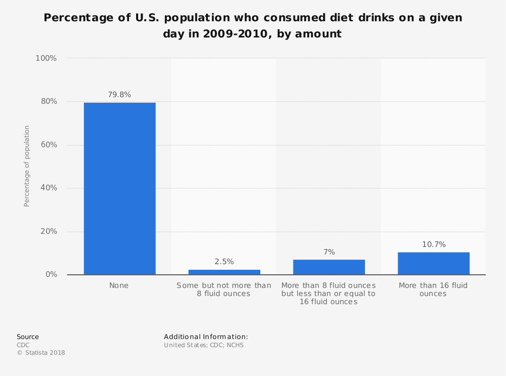 Statistic: Percentage of U.S. population who consumed diet drinks on a given day in 2009-2010, by amount | Statista