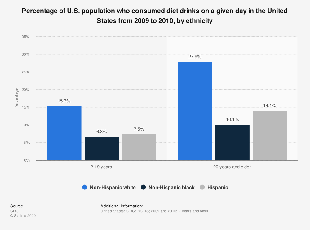 Statistic: Percentage of U.S. population who consumed diet drinks on a given day in the United States from 2009 to 2010, by ethnicity | Statista