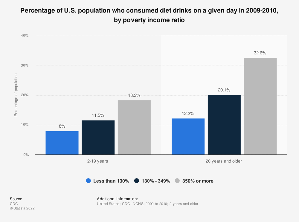 Statistic: Percentage of U.S. population who consumed diet drinks on a given day in 2009-2010, by poverty income ratio | Statista