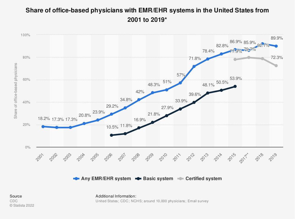 Statistic: Percentage of office-based physicians with EMR/EHR systems in the United States from 2001 to 2015* | Statista