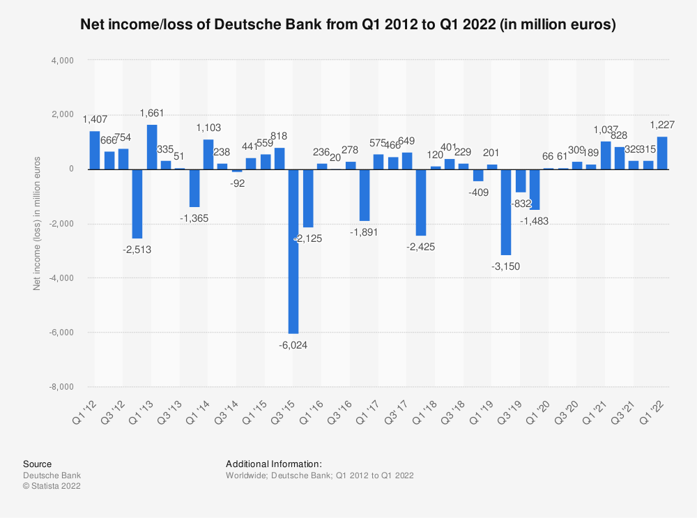 Statistic: Net income/loss of Deutsche Bank from 3rd quarter 2015 to 3rd quarter 2019 (in million euros) | Statista