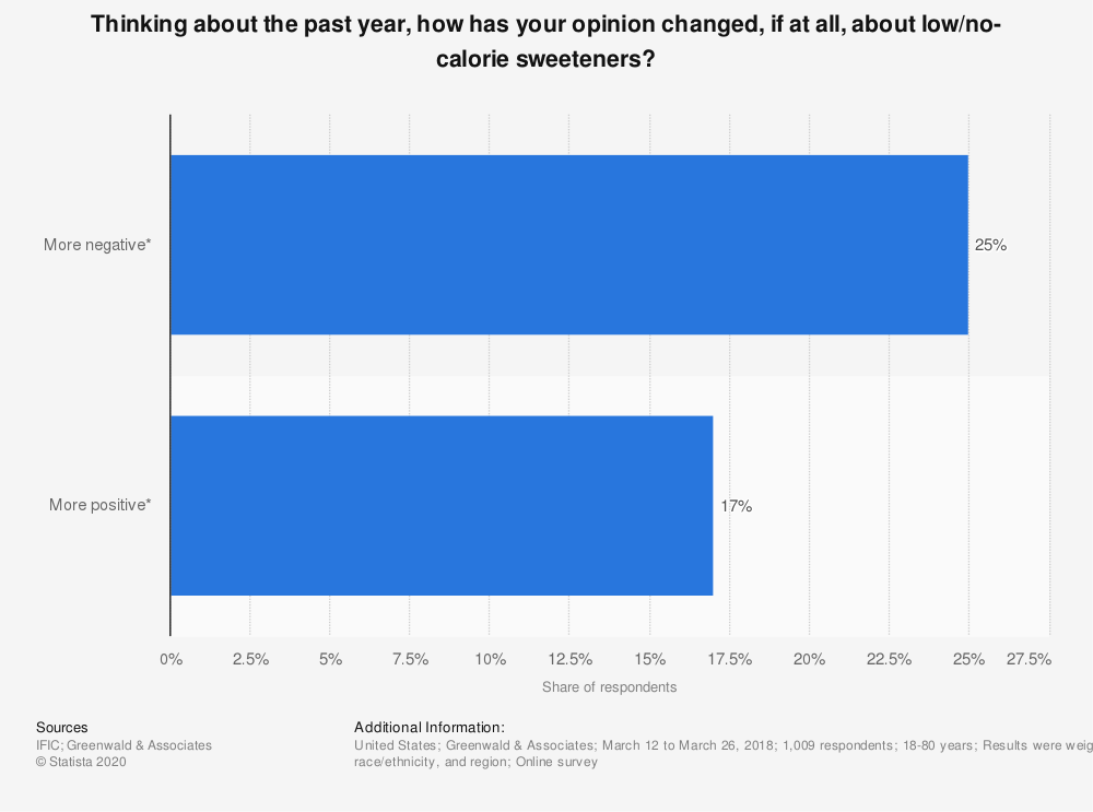 Statistic: Thinking about the past year, how has your opinion changed, if at all, about low/no- calorie sweeteners? | Statista