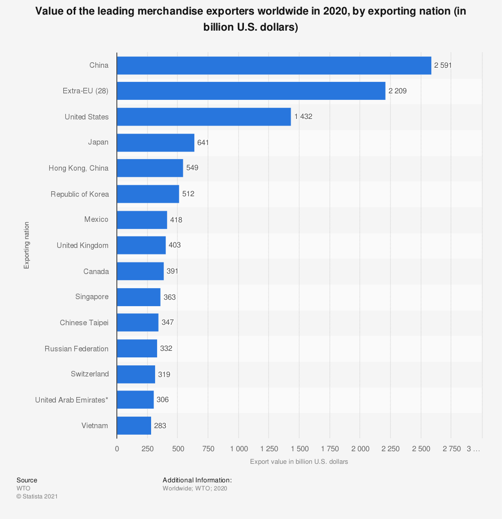 Statistic: Value of the leading merchandise exporters worldwide in 2019, by exporting nation (in billion U.S. dollars) | Statista