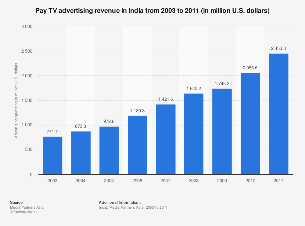 Statistic: Pay TV advertising revenue in India from 2003 to 2011 (in million U.S. dollars) | Statista