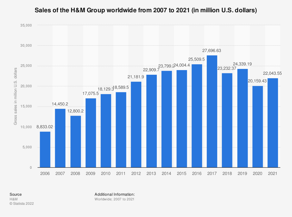 Statistic: Gross sales of the H&M Group worldwide from 2007 to 2018 (in million U.S. dollars) | Statista